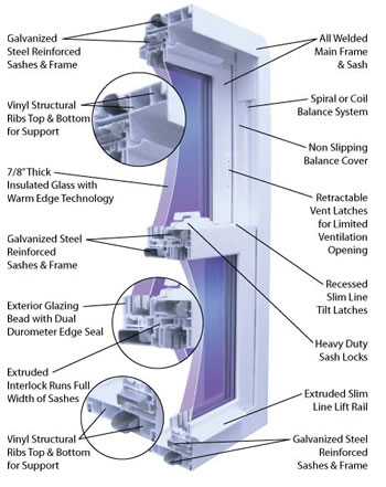 Slider Windows, Sliding glass windows, & 3-lite Windows